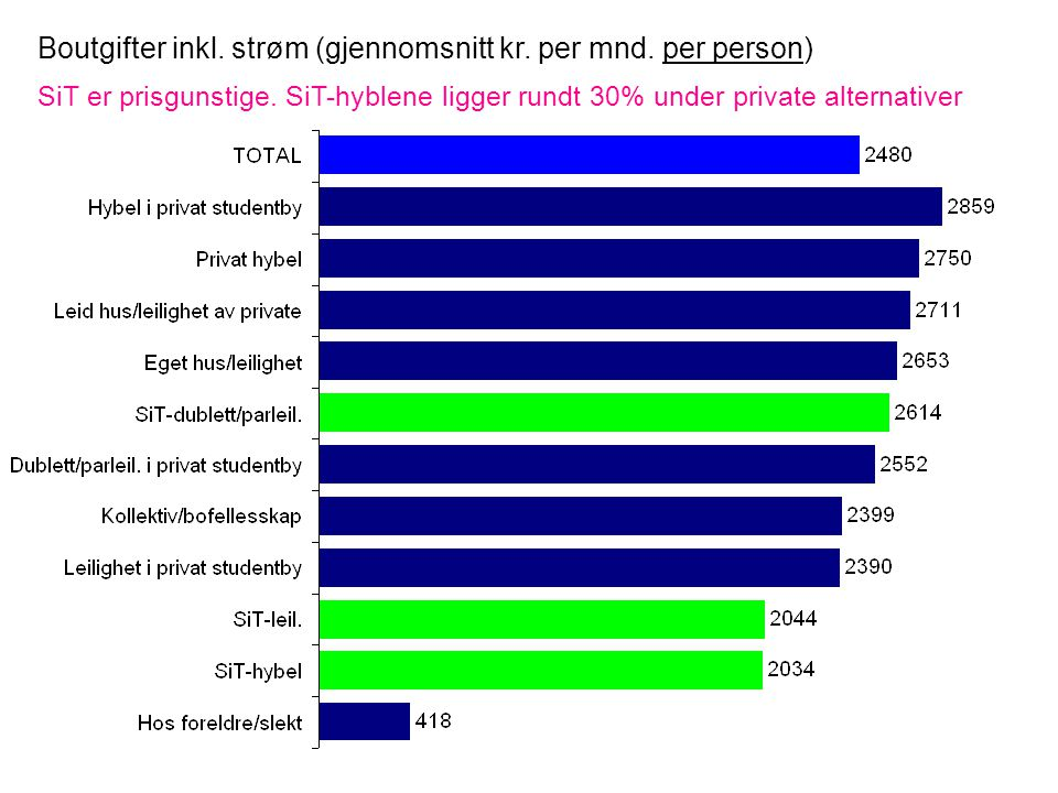 Boutgifter inkl. strøm (gjennomsnitt kr. per mnd. per person) SiT er prisgunstige. SiT-hyblene ligger rundt 30% under private alternativer