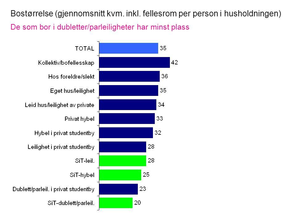 Bostørrelse (gjennomsnitt kvm. inkl.