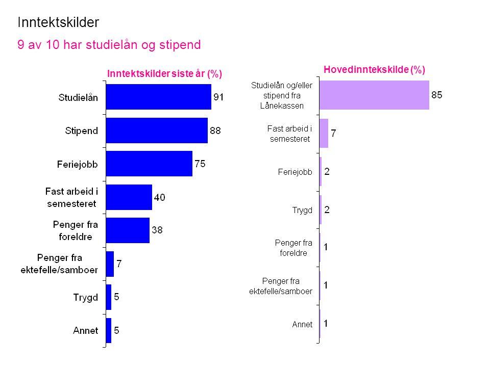 Inntektskilder 9 av 10 har studielån og stipend Inntektskilder siste år (%) Hovedinntekskilde (%)