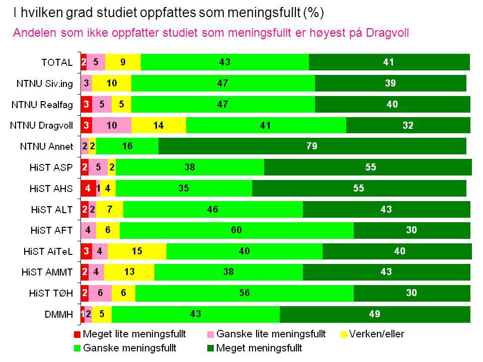 I hvilken grad studiet oppfattes som meningsfullt (%) Andelen som ikke oppfatter studiet som meningsfullt er høyest på Dragvoll