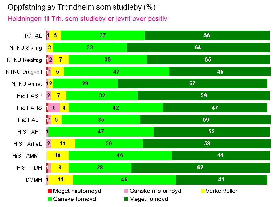 Oppfatning av Trondheim som studieby (%) Holdningen til Trh. som studieby er jevnt over positiv