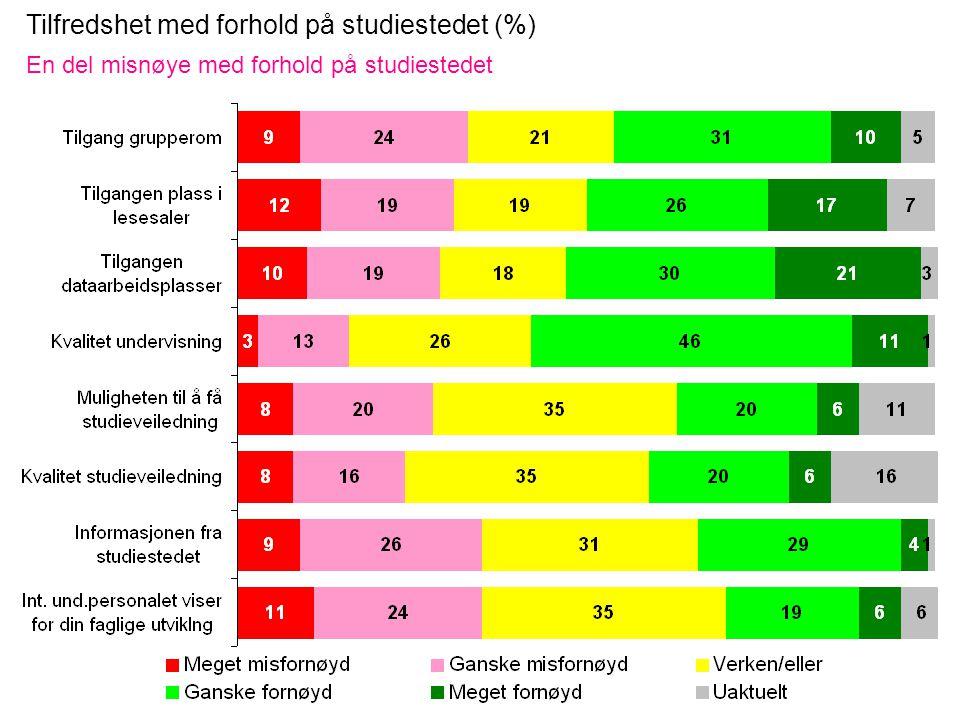 Tilfredshet med forhold på studiestedet (%) En del misnøye med forhold på studiestedet