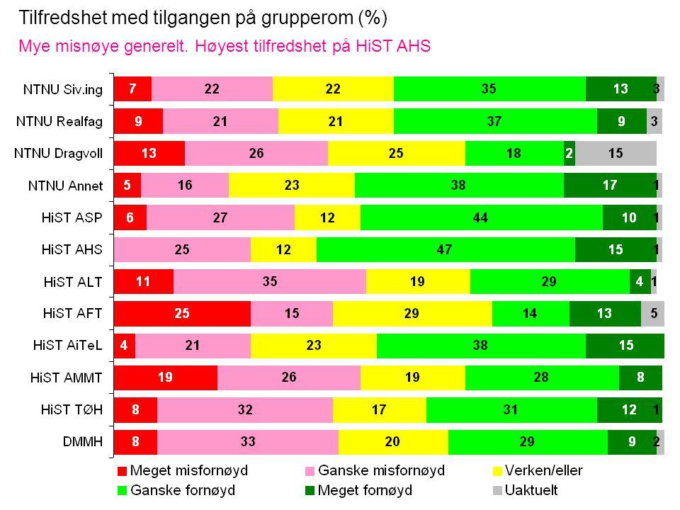 Tilfredshet med tilgangen på grupperom (%) Mye misnøye generelt. Høyest tilfredshet på HiST AHS