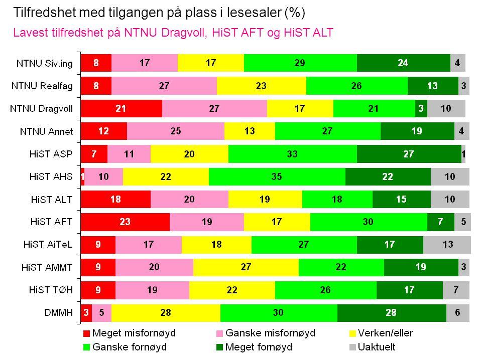 Tilfredshet med tilgangen på plass i lesesaler (%) Lavest tilfredshet på NTNU Dragvoll, HiST AFT og HiST ALT