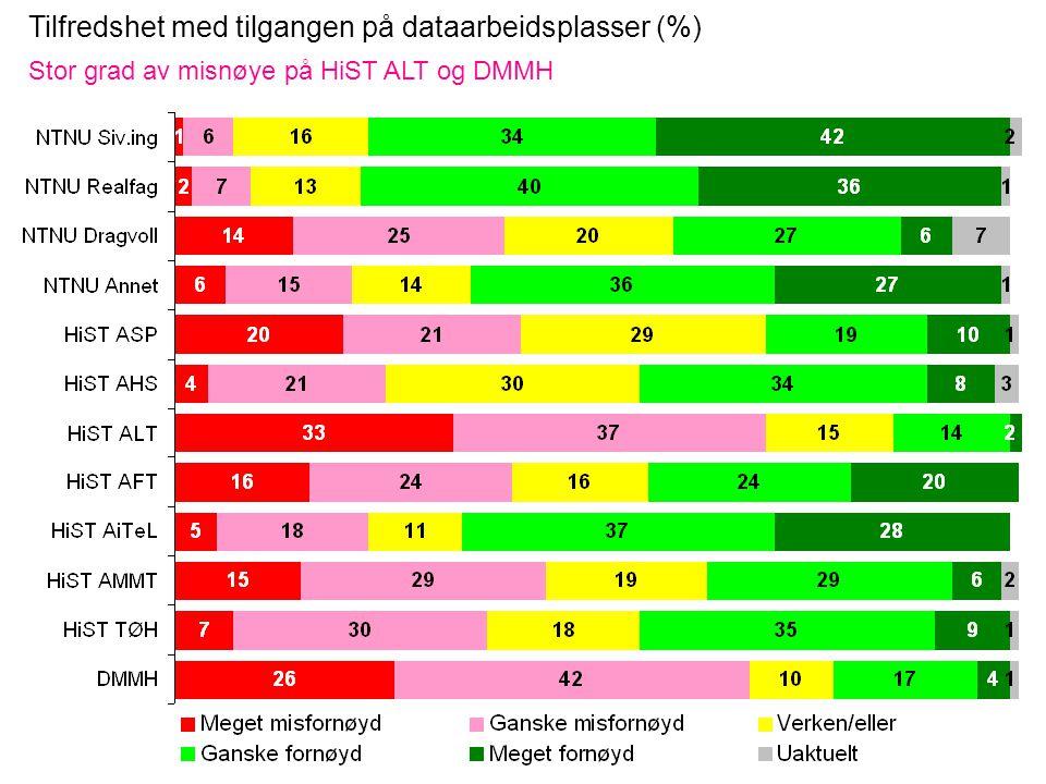 Tilfredshet med tilgangen på dataarbeidsplasser (%) Stor grad av misnøye på HiST ALT og DMMH