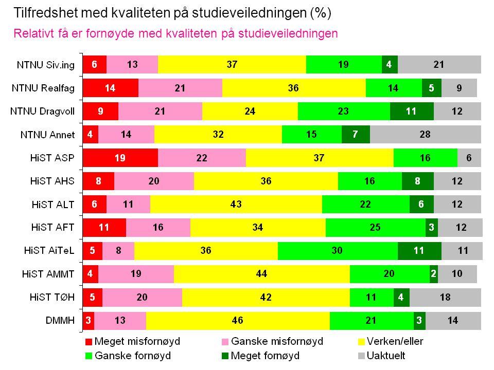 Tilfredshet med kvaliteten på studieveiledningen (%) Relativt få er fornøyde med kvaliteten på studieveiledningen