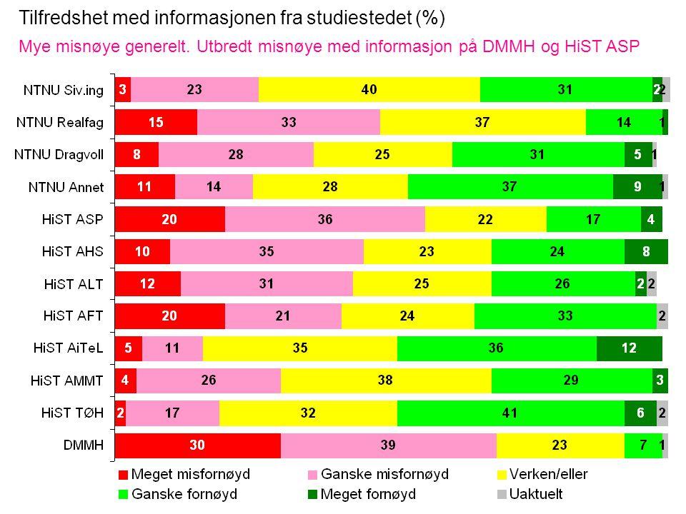 Tilfredshet med informasjonen fra studiestedet (%) Mye misnøye generelt.