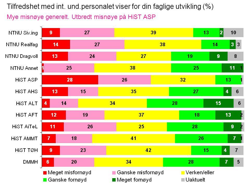 Tilfredshet med int. und.personalet viser for din faglige utvikling (%) Mye misnøye generelt.