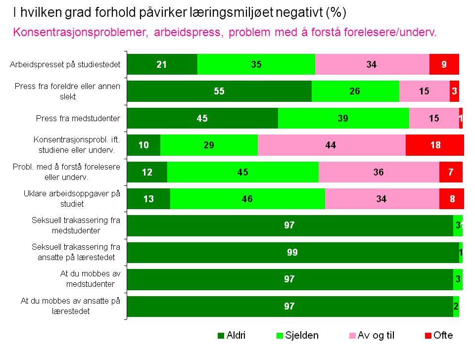 I hvilken grad forhold påvirker læringsmiljøet negativt (%) Konsentrasjonsproblemer, arbeidspress, problem med å forstå forelesere/underv.