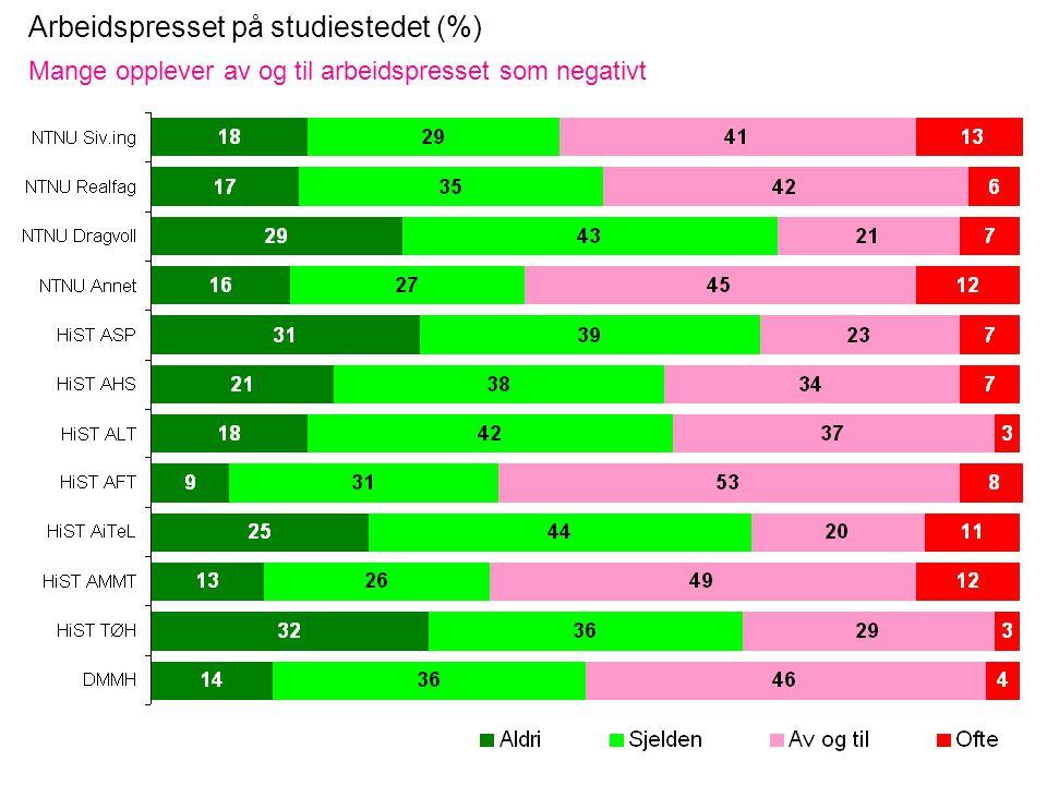 Arbeidspresset på studiestedet (%) Mange opplever av og til arbeidspresset som negativt