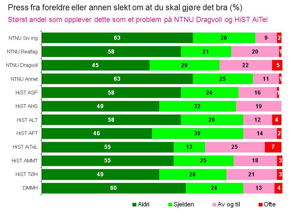 Press fra foreldre eller annen slekt om at du skal gjøre det bra (%) Størst andel som opplever dette som et problem på NTNU Dragvoll og HiST AiTel