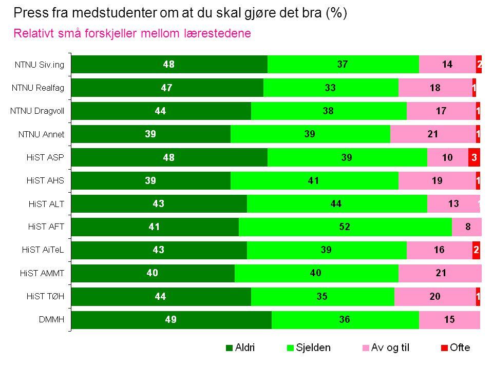 Press fra medstudenter om at du skal gjøre det bra (%) Relativt små forskjeller mellom lærestedene