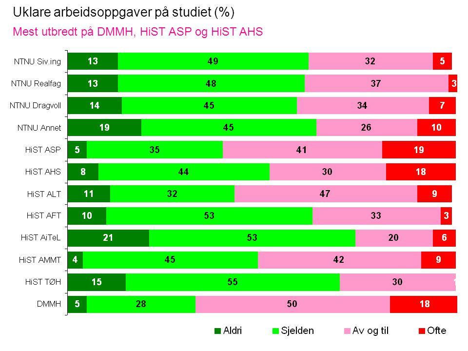 Uklare arbeidsoppgaver på studiet (%) Mest utbredt på DMMH, HiST ASP og HiST AHS