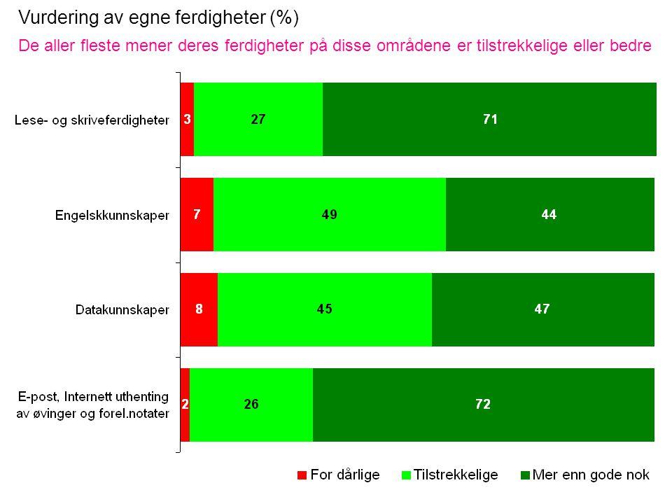 Vurdering av egne ferdigheter (%) De aller fleste mener deres ferdigheter på disse områdene er tilstrekkelige eller bedre