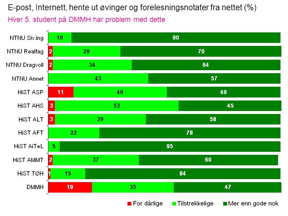E-post, Internett, hente ut øvinger og forelesningsnotater fra nettet (%) Hver 5.