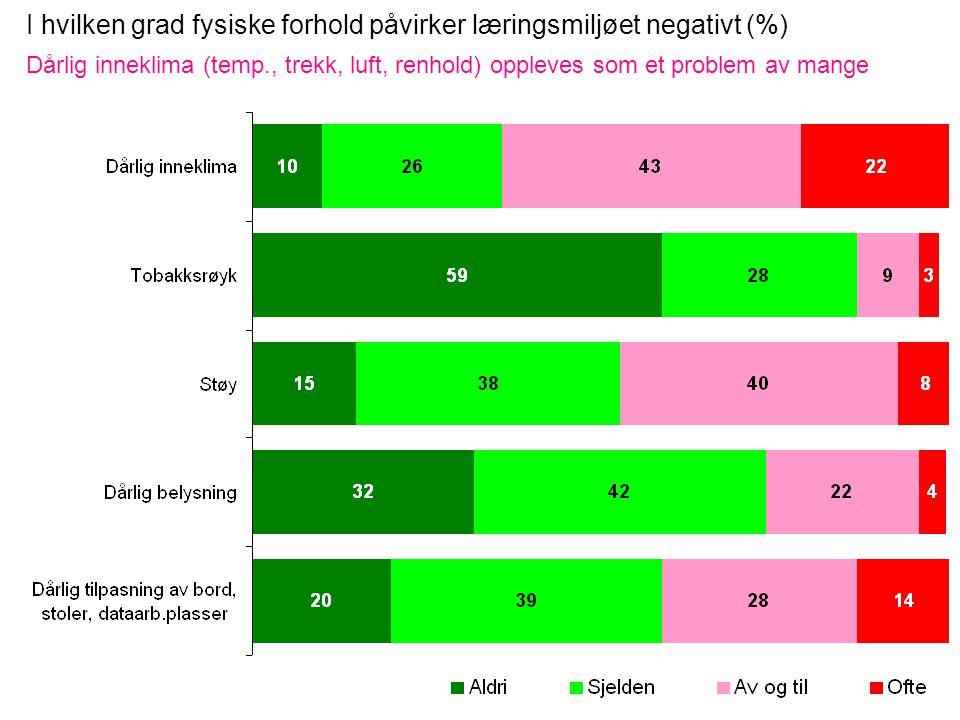 I hvilken grad fysiske forhold påvirker læringsmiljøet negativt (%) Dårlig inneklima (temp., trekk, luft, renhold) oppleves som et problem av mange