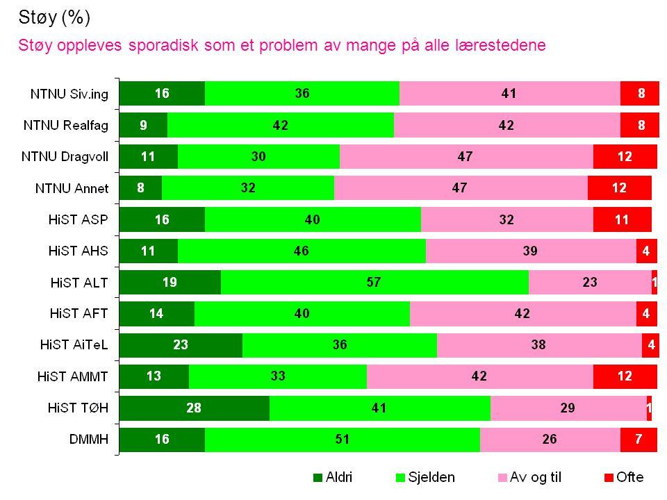 Støy (%) Støy oppleves sporadisk som et problem av mange på alle lærestedene