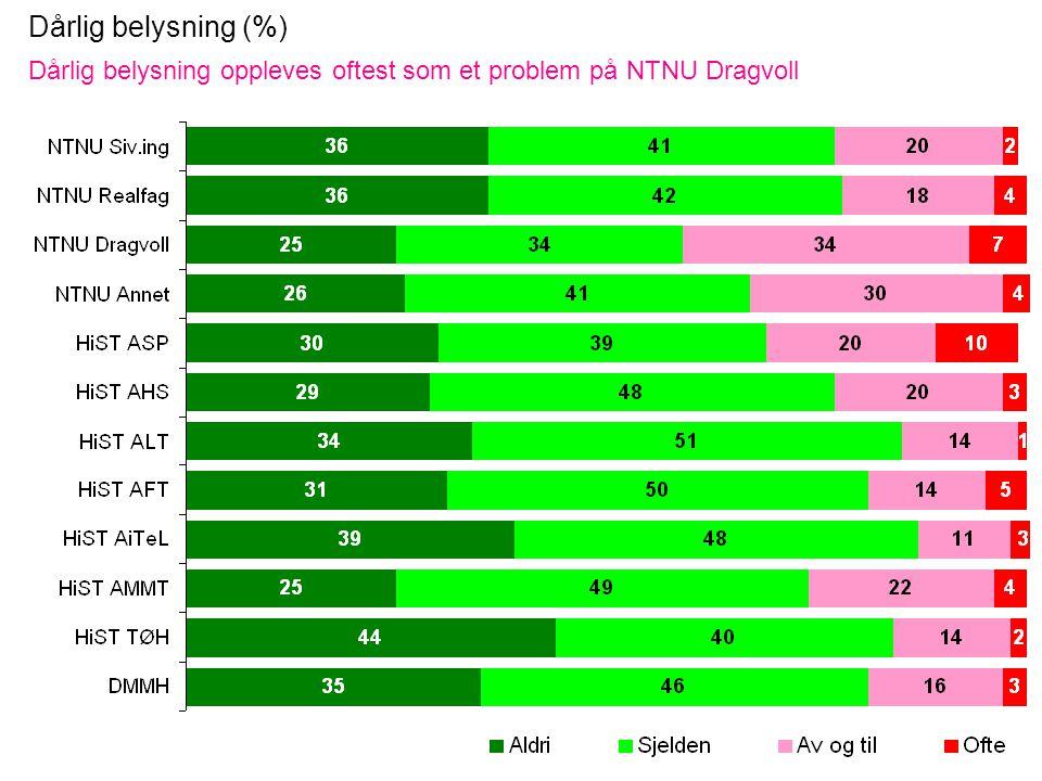Dårlig belysning (%) Dårlig belysning oppleves oftest som et problem på NTNU Dragvoll