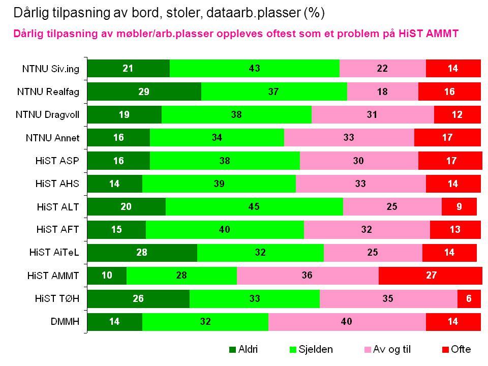 Dårlig tilpasning av bord, stoler, dataarb.plasser (%) Dårlig tilpasning av møbler/arb.plasser oppleves oftest som et problem på HiST AMMT