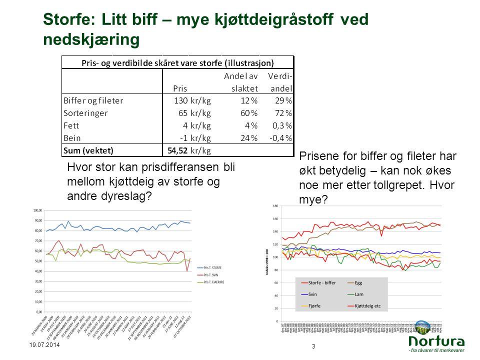 Storfe: Litt biff – mye kjøttdeigråstoff ved nedskjæring 19.07.2014 3 Hvor stor kan prisdifferansen bli mellom kjøttdeig av storfe og andre dyreslag.