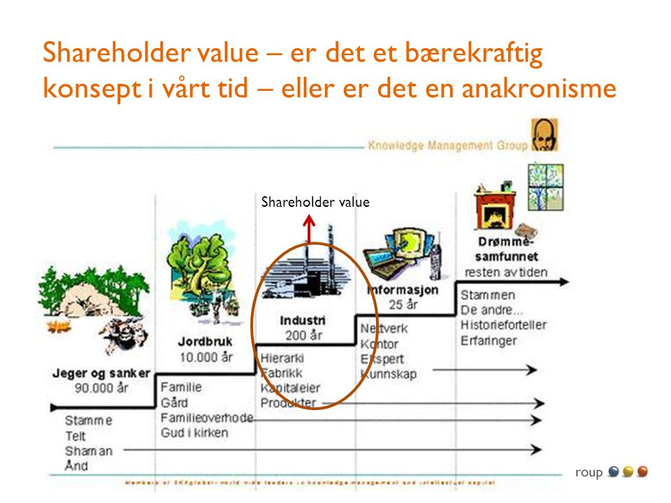 Shareholder value – er det et bærekraftig konsept i vårt tid – eller er det en anakronisme Shareholder value