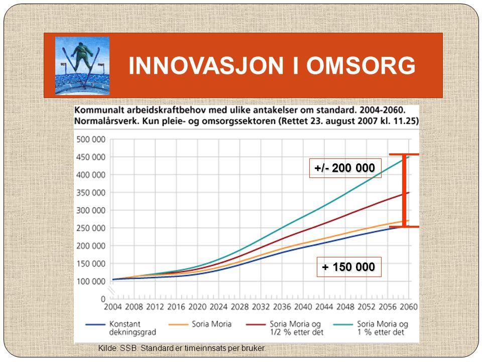 INNOVASJON I OMSORG +/- 200 000 Kilde: SSB. Standard er timeinnsats per bruker. + 150 000
