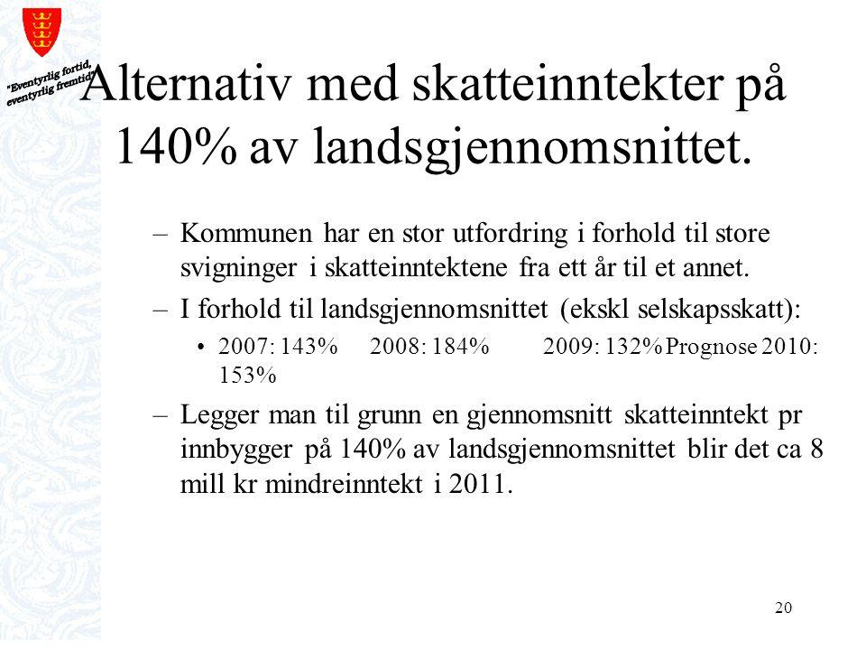 20 Alternativ med skatteinntekter på 140% av landsgjennomsnittet. –Kommunen har en stor utfordring i forhold til store svigninger i skatteinntektene f