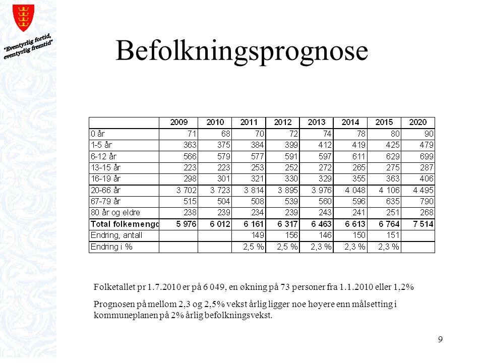 9 Befolkningsprognose Folketallet pr 1.7.2010 er på 6 049, en økning på 73 personer fra 1.1.2010 eller 1,2% Prognosen på mellom 2,3 og 2,5% vekst årli