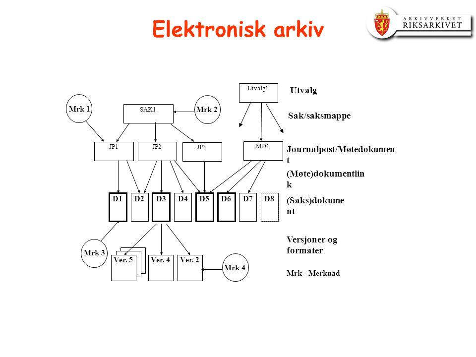 Elektronisk arkiv JP2JP1 SAK1 JP3 Ver. 5Ver. 4Ver. 2 D1 D2 D3 D4 D5 Mrk 1 Mrk 3 Mrk 4 (Saks)dokume nt Sak/saksmappe Journalpost/Møtedokumen t (Møte)do