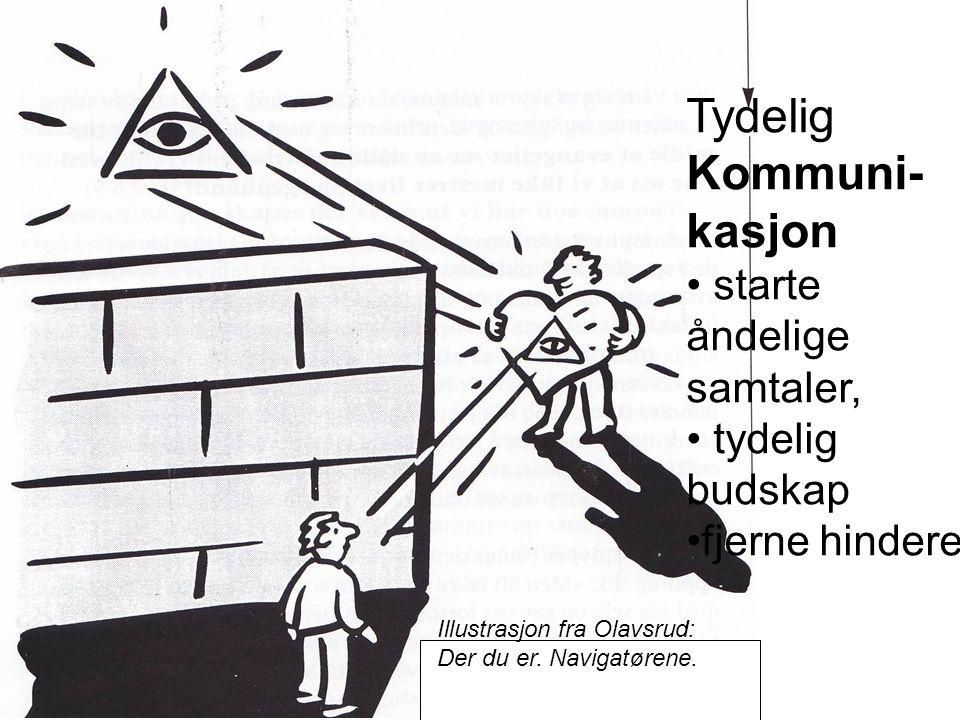 Illustrasjon fra Olavsrud: Der du er. Navigatørene. Tydelig Kommuni- kasjon starte åndelige samtaler, tydelig budskap fjerne hindere