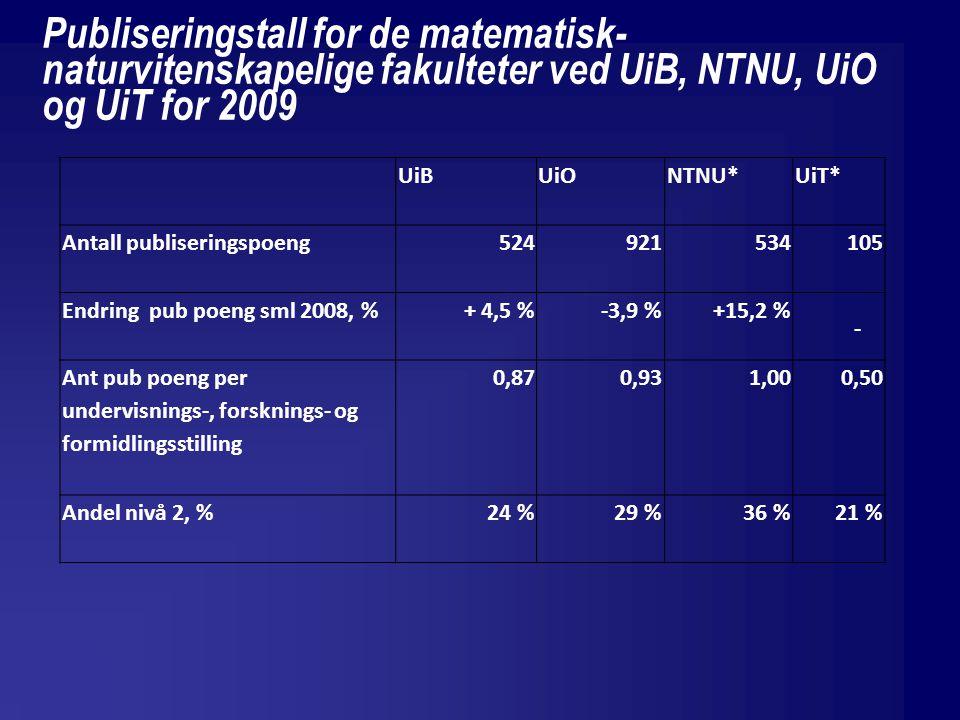 Publiseringstall for de matematisk- naturvitenskapelige fakulteter ved UiB, NTNU, UiO og UiT for 2009 UiBUiONTNU*UiT* Antall publiseringspoeng524921534105 Endring pub poeng sml 2008, %+ 4,5 %-3,9 %+15,2 % - Ant pub poeng per undervisnings-, forsknings- og formidlingsstilling 0,870,931,000,50 Andel nivå 2, %24 %29 %36 %21 %