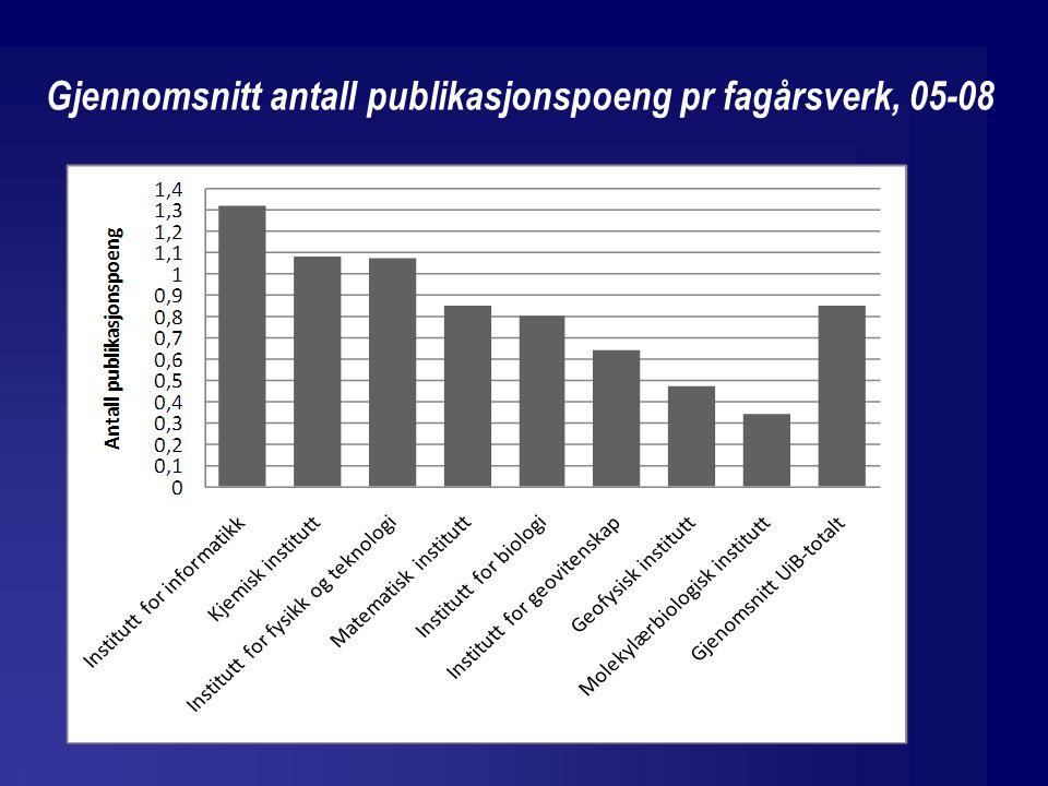 Gjennomsnitt antall publikasjonspoeng pr fagårsverk, 05-08
