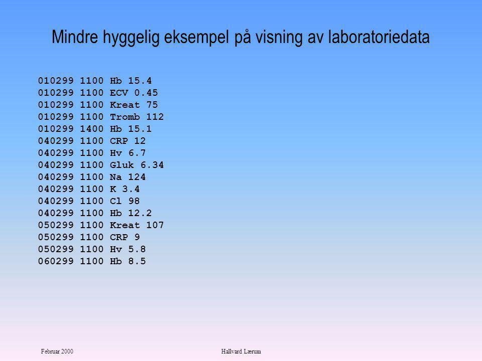 Februar 2000Hallvard Lærum Hyggelig eksempel på visning av laboratoriedata