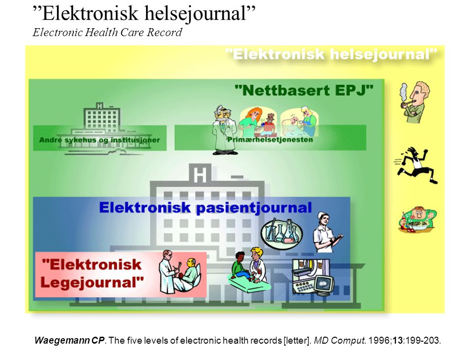 """""""Nettbasert EPJ"""" Computer-based patient record (CPR) Dick & Steen: The Computer-based Patient Record – An essential technology for health care. 1991:"""