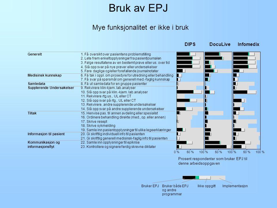 Implementerte funksjoner DIPSInfomedix 1.Få oversikt over pasientens problemstilling 2.