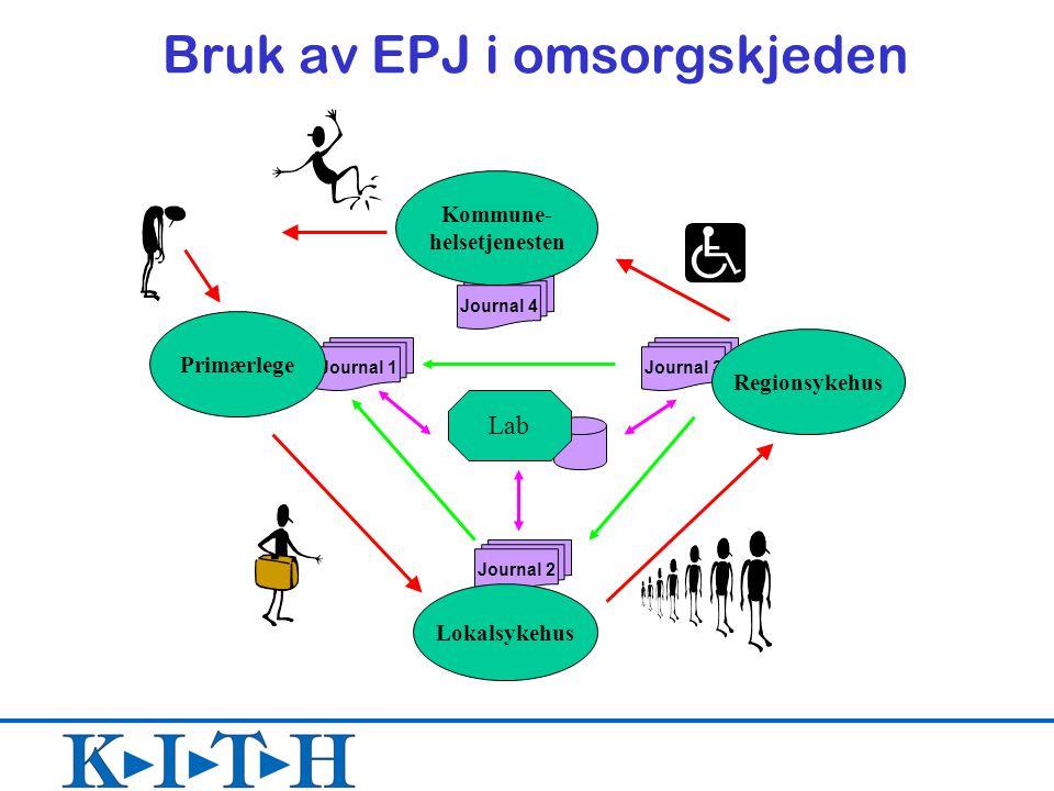 Journal 4 Journal 3 Journal 2 Journal 1 Kommune- helsetjenesten Lokalsykehus Regionsykehus Primærlege Lab Bruk av EPJ i omsorgskjeden