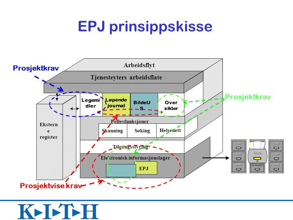 EPJ prinsippskisse EPJ Elektronisk informasjonslager Ekstern e register Løpende journal Legemi dler Tilgangsstyring Fellesfunksjoner Arbeidsflyt Tjene