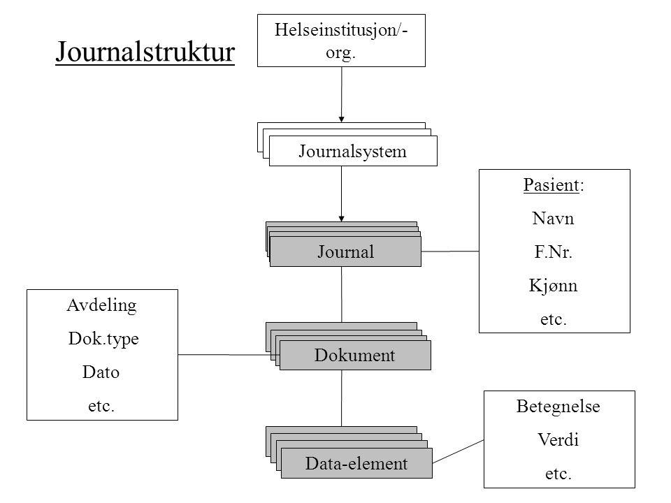 Journalstruktur Journal Dokument Data-element Journalsystem Helseinstitusjon/- org. Avdeling Dok.type Dato etc. Pasient: Navn F.Nr. Kjønn etc. Betegne