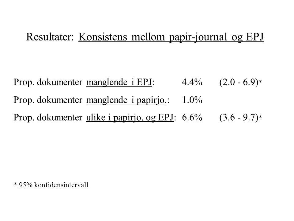 Resultater: Konsistens mellom papir-journal og EPJ Prop. dokumenter manglende i EPJ:4.4% (2.0 - 6.9) * Prop. dokumenter manglende i papirjo.:1.0% Prop