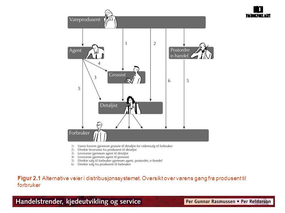 Figur 2.1 Alternative veier i distribusjonssystemet. Oversikt over varens gang fra produsent til forbruker