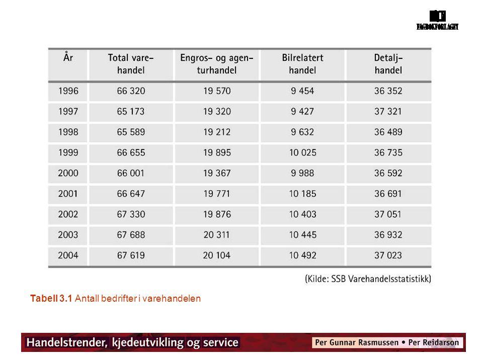 Tabell 3.1 Antall bedrifter i varehandelen