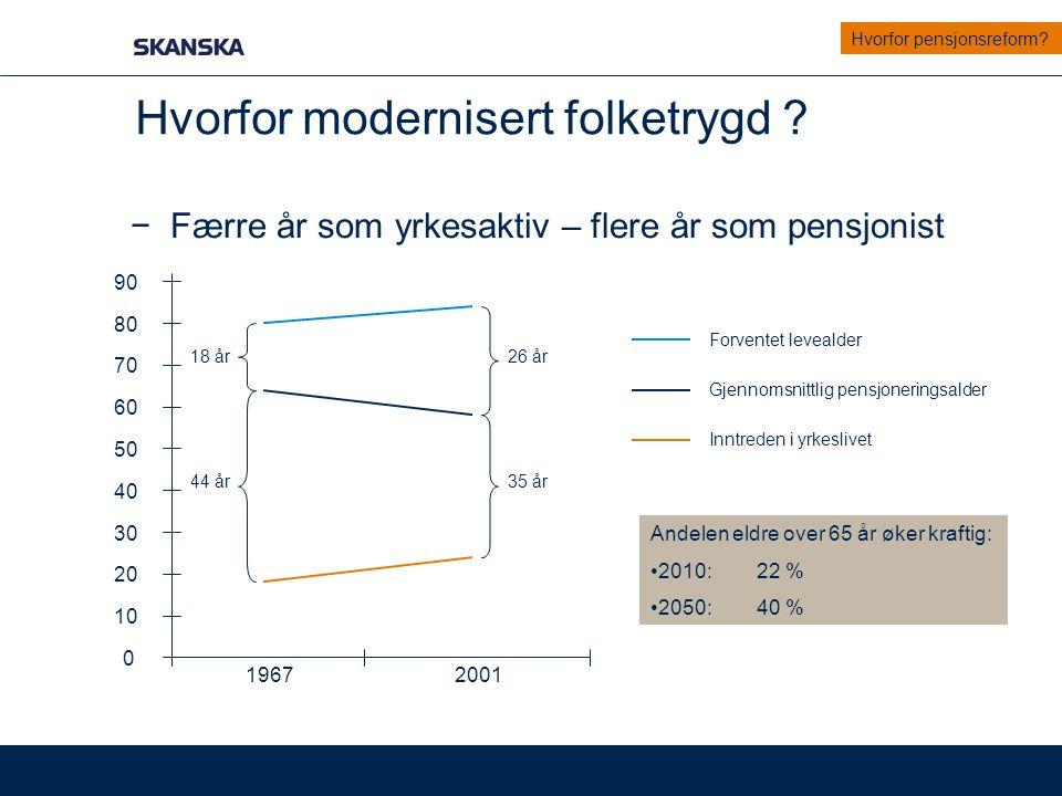 Pensjonsreformens mål −Et mer bærekraftig pensjonssystem −Levealderjustering −Regulering −Et mer fleksibelt pensjonssystem −Når ønsker du å ta ut pensjon.