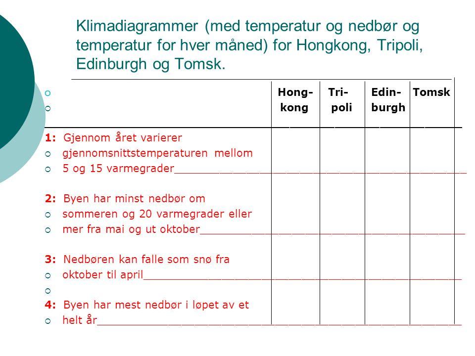 Klimadiagrammer (med temperatur og nedbør og temperatur for hver måned) for Hongkong, Tripoli, Edinburgh og Tomsk.
