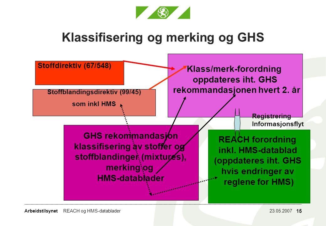Arbeidstilsynet23.05.2007REACH og HMS-datablader 15 Klassifisering og merking og GHS Klass/merk-forordning oppdateres iht.