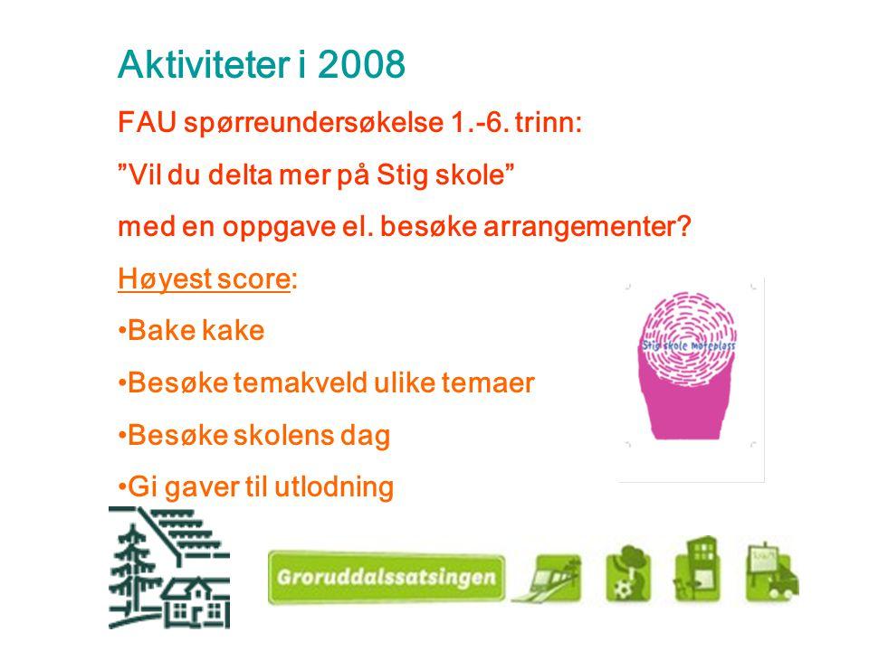 """Aktiviteter i 2008 FAU spørreundersøkelse 1.-6. trinn: """"Vil du delta mer på Stig skole"""" med en oppgave el. besøke arrangementer? Høyest score: Bake ka"""