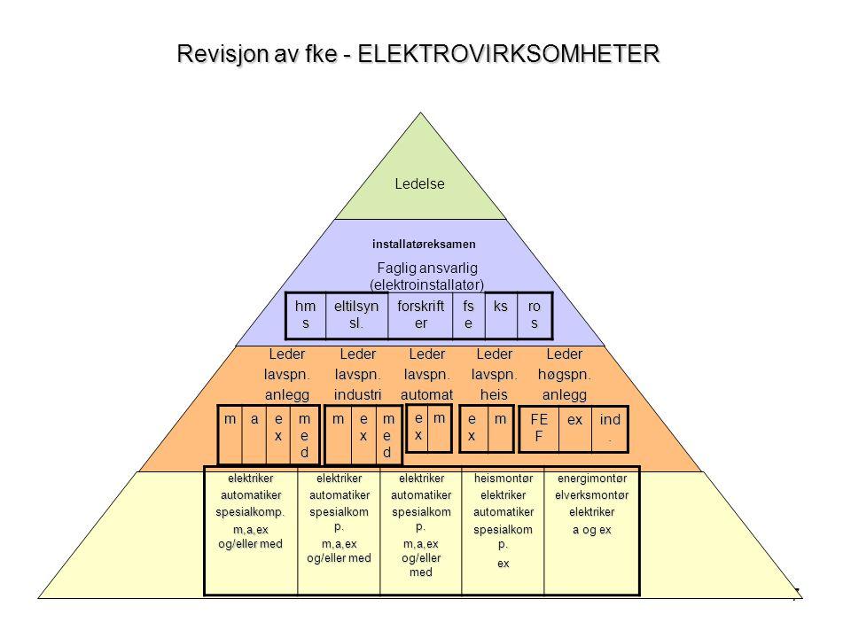 7 Revisjon av fke - ELEKTROVIRKSOMHETER Ledelse Faglig ansvarlig (elektroinstallatør) Lederlavspn.anleggLederlavspn.industriLederlavspn.automatLederlavspn.heisLederhøgspn.anlegg ma exexexex medmedmedmed m exexexex medmedmedmed exexexexm exexexexm FE F ex ind.
