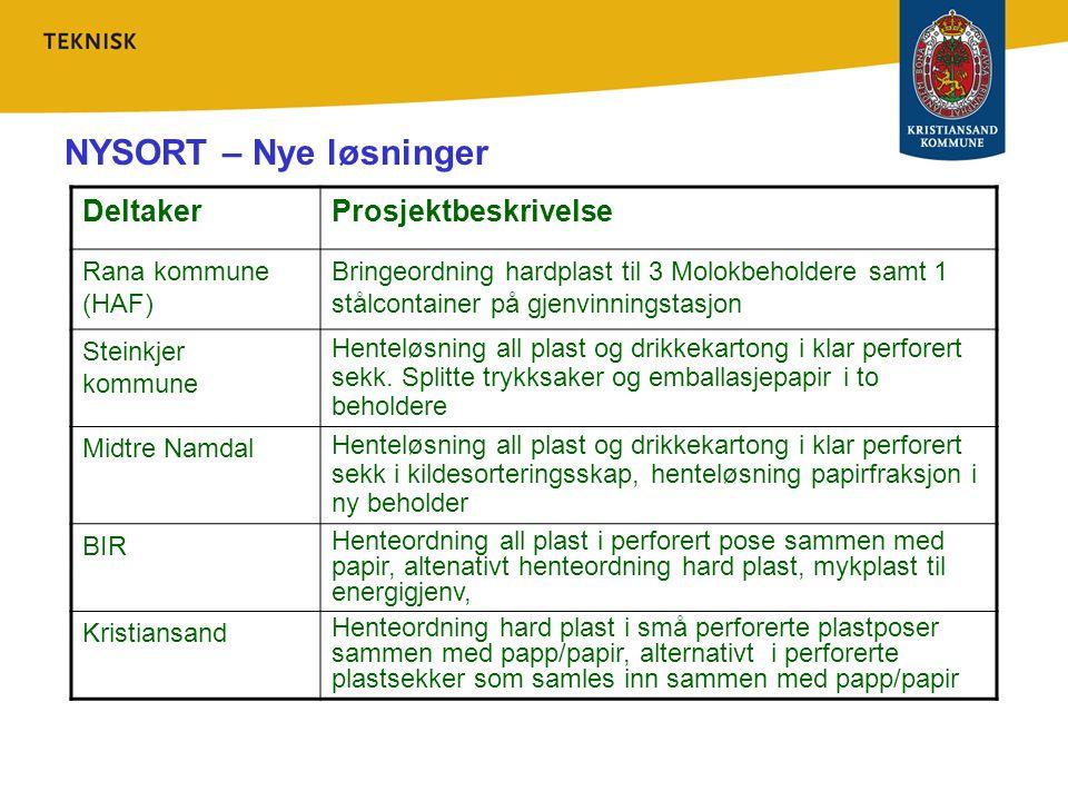 NYSORT – Nye løsninger DeltakerProsjektbeskrivelse Rana kommune (HAF) Bringeordning hardplast til 3 Molokbeholdere samt 1 stålcontainer på gjenvinning