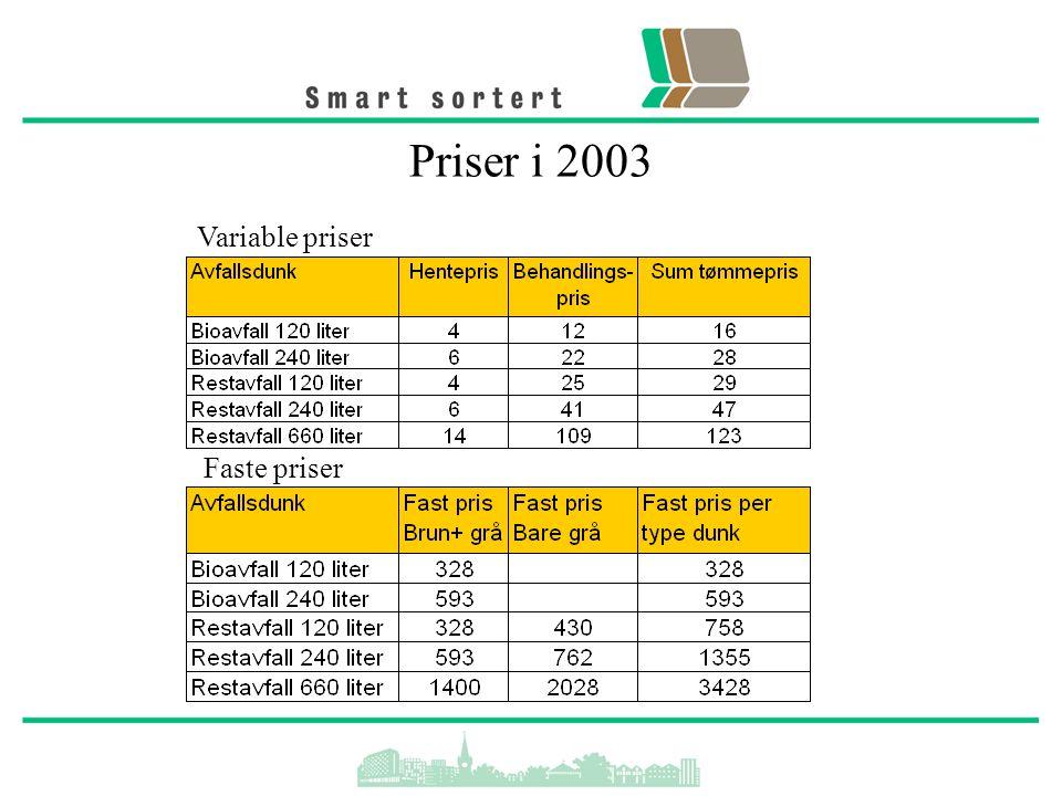 Priser i 2003 Faste priser Variable priser