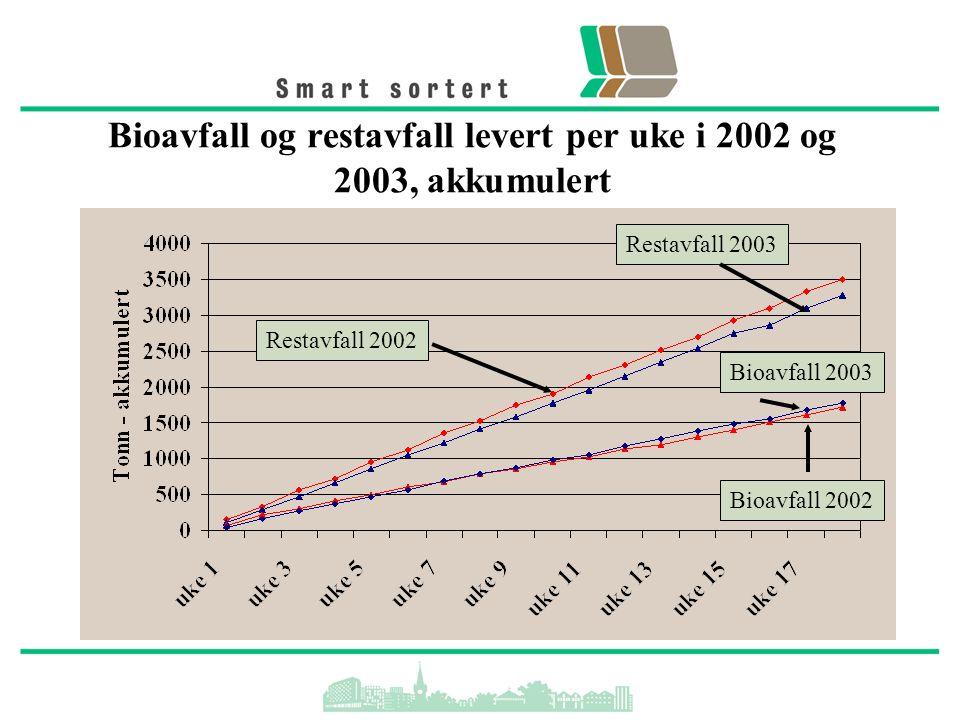 Bioavfall og restavfall levert per uke i 2002 og 2003, akkumulert Restavfall 2002 Restavfall 2003 Bioavfall 2003 Bioavfall 2002