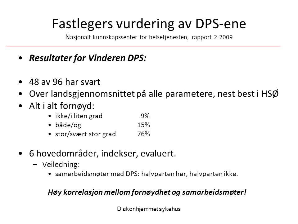 Diakonhjemmet sykehus Fastlegers vurdering av DPS-ene N asjonalt kunnskapssenter for helsetjenesten, rapport 2-2009 Resultater for Vinderen DPS: 48 av